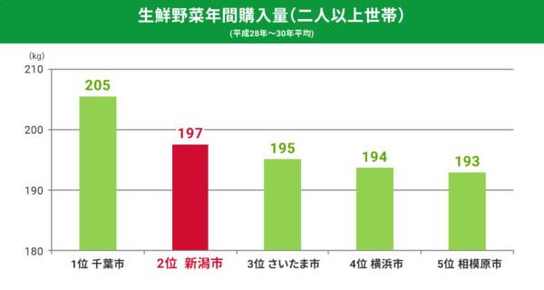 生鮮野菜年間購入量(二人以上世帯)
