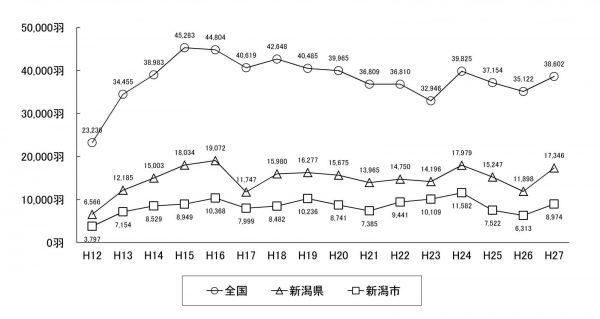 コハクチョウの飛来数の経年変化