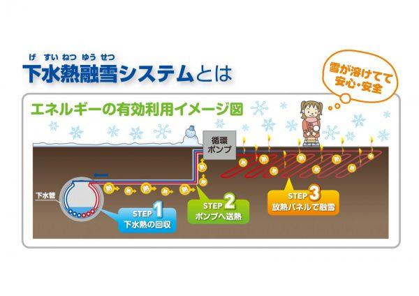 下水熱融雪システム