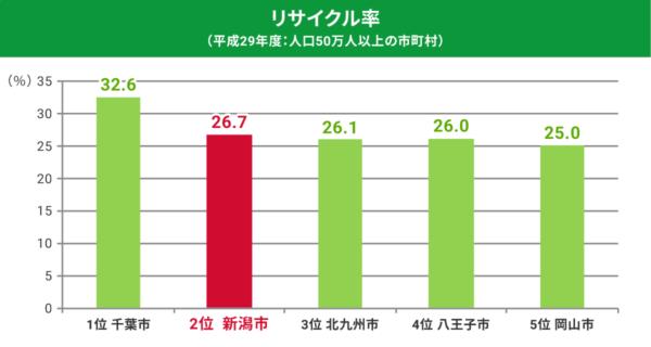 リサイクル率(平成29年度:人口50万人以上の市町村)
