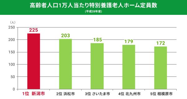 高齢者人口1万人当たり特別養護老人ホーム定員数(平成28年度)