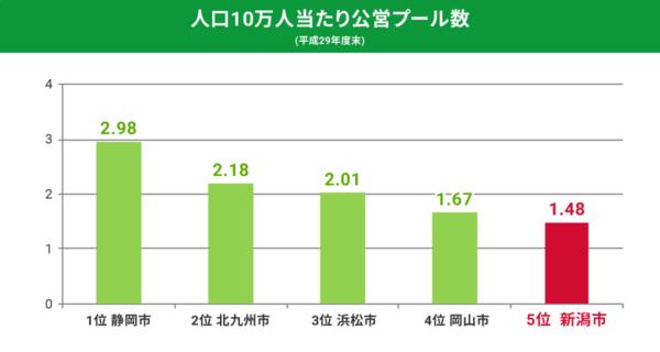 人口10万人当たり公営プール数 (平成29年度末)